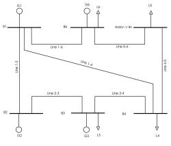 پروژه محاسبات پخش بار و اتصال كوتاه در نرم افزار دیگسایلنت