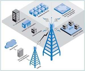 ارزیابی كارایی شبكه های كامپیوتری و بررسی آن در Grid
